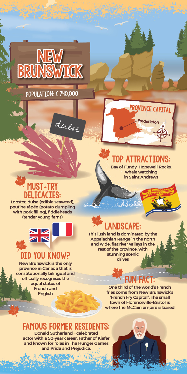 Four Corners of Atlantic Canada